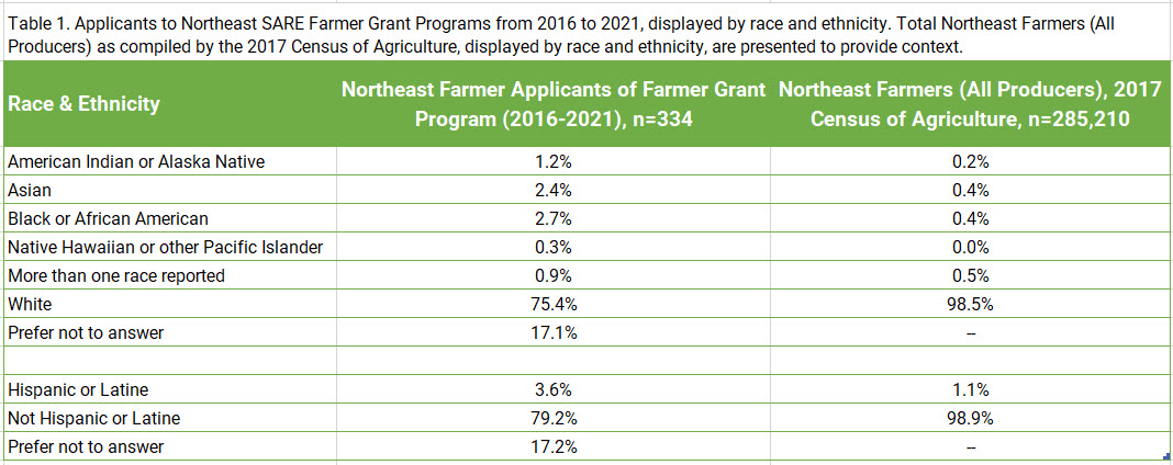 Table 1. Applicants to Northeast SARE Farmer Grant Programs from 2016 to 2021, displayed by race and ethnicity. Total Northeast Farmers (All Producers) as compiled by the 2017 Census of Agriculture, displayed by race and ethnicity, are presented to provide context.